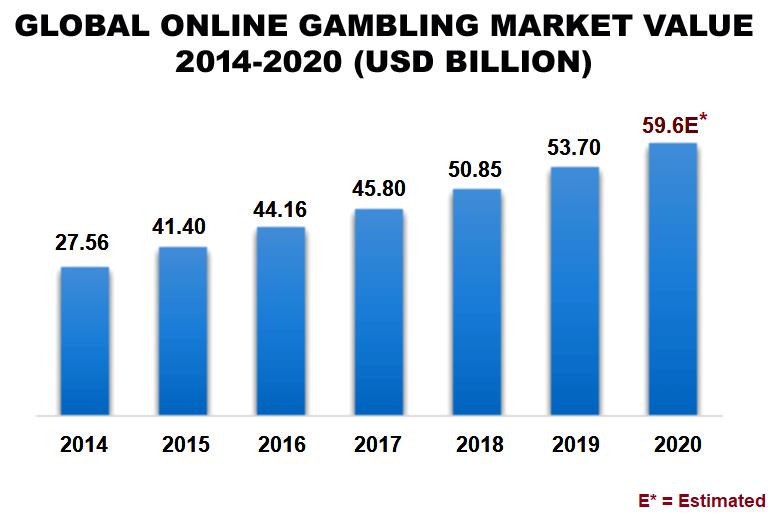 Global Online Gambling Market Value